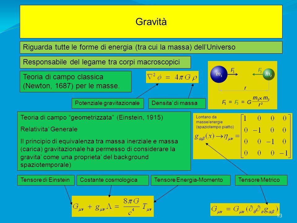 Gravità Responsabile del legame tra corpi macroscopici Potenziale gravitazionaleDensita di massa Tensore di EinsteinCostante cosmologicaTensore Energi