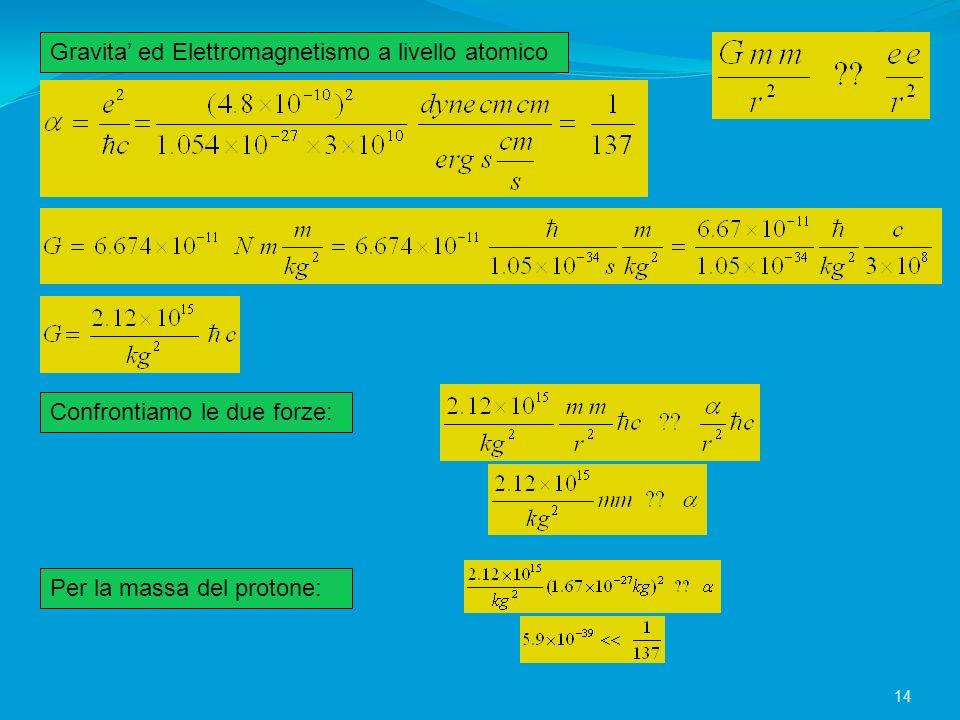 Gravita ed Elettromagnetismo a livello atomico Confrontiamo le due forze: Per la massa del protone: 14