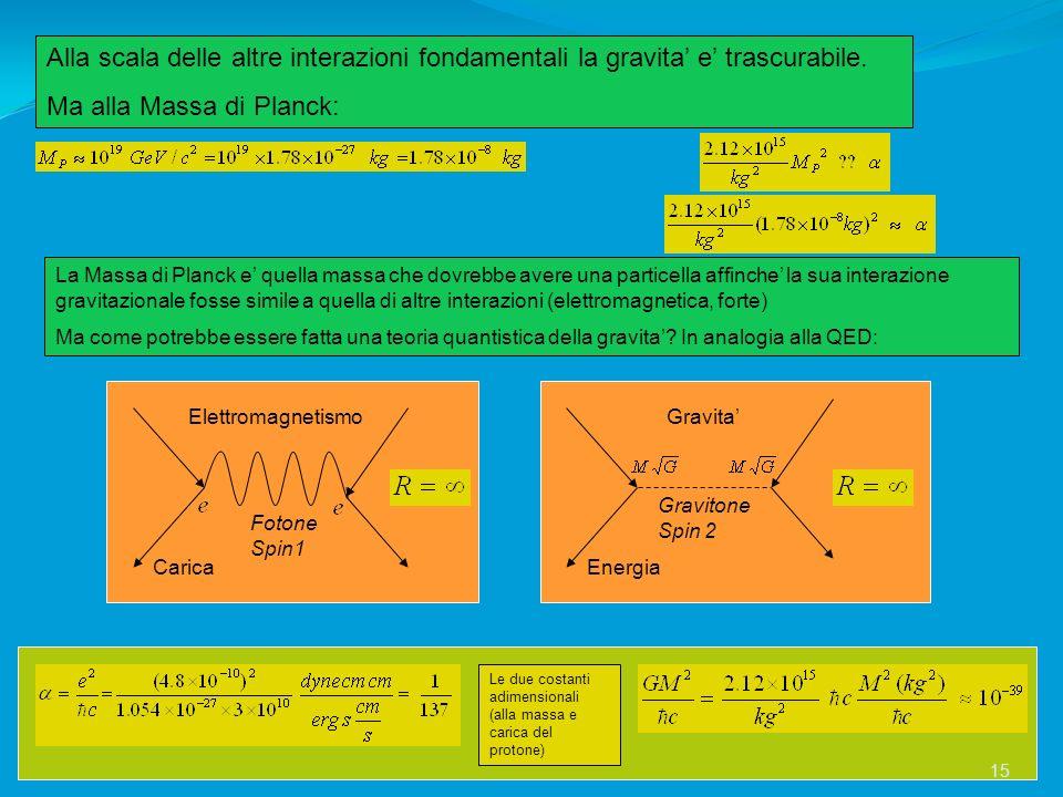 Alla scala delle altre interazioni fondamentali la gravita e trascurabile. Ma alla Massa di Planck: La Massa di Planck e quella massa che dovrebbe ave