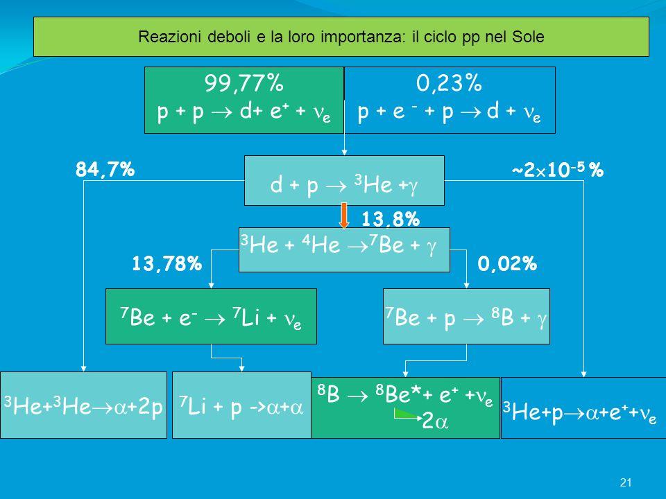 99,77% p + p d+ e + + e 0,23% p + e - + p d + e 3 He+ 3 He +2p 3 He+p +e + + e ~2 10 -5 %84,7% 13,8% 0,02%13,78% 3 He + 4 He 7 Be + 7 Be + e - 7 Li +