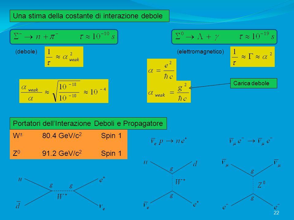 Una stima della costante di interazione debole Portatori dellInterazione Deboli e Propagatore (debole)(elettromagnetico) Carica debole W ± 80.4 GeV/c