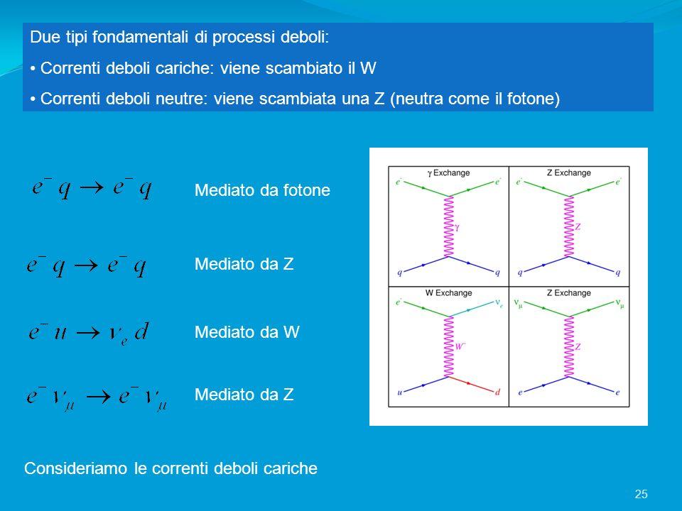 Due tipi fondamentali di processi deboli: Correnti deboli cariche: viene scambiato il W Correnti deboli neutre: viene scambiata una Z (neutra come il