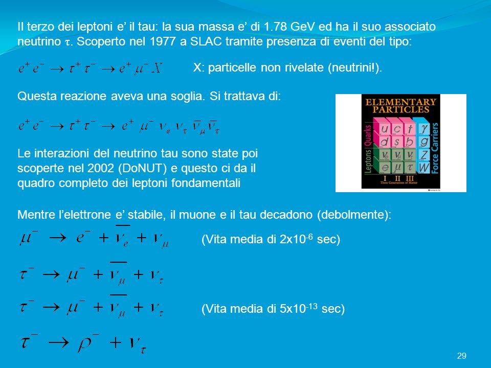 Il terzo dei leptoni e il tau: la sua massa e di 1.78 GeV ed ha il suo associato neutrino τ. Scoperto nel 1977 a SLAC tramite presenza di eventi del t