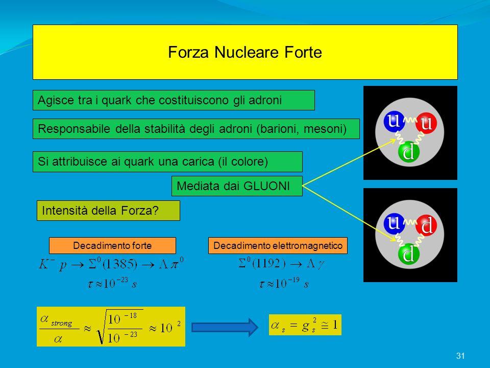 Forza Nucleare Forte Agisce tra i quark che costituiscono gli adroni Responsabile della stabilità degli adroni (barioni, mesoni) Mediata dai GLUONI In