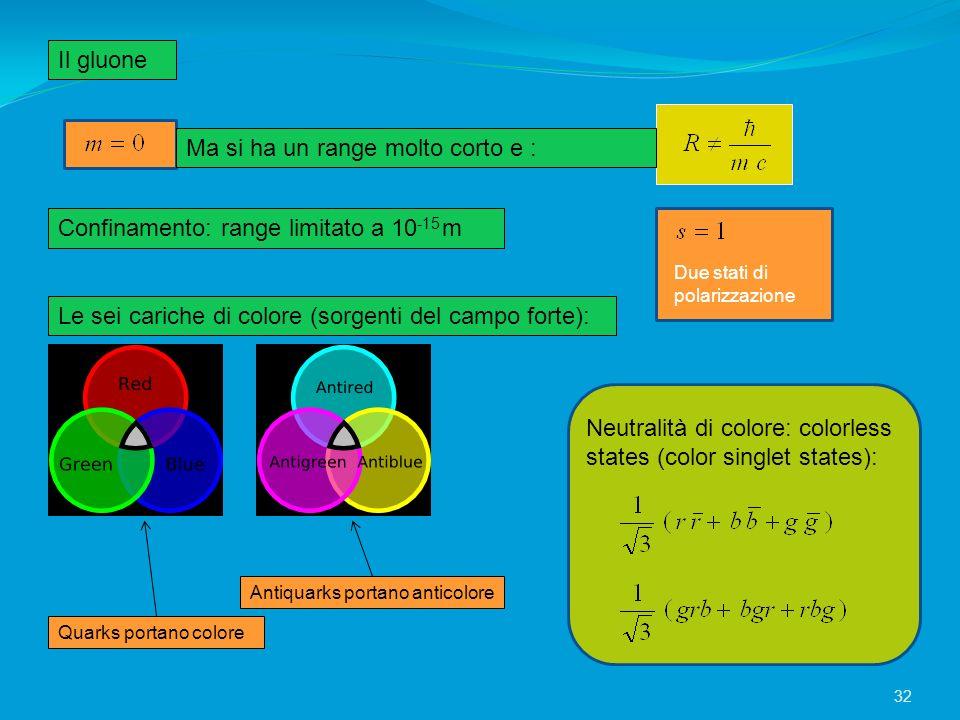 Il gluone Ma si ha un range molto corto e : Confinamento: range limitato a 10 -15 m Due stati di polarizzazione Le sei cariche di colore (sorgenti del