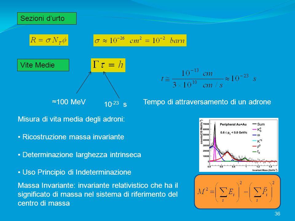 Sezioni durto Vite Medie 100 MeV 10 -23 s Tempo di attraversamento di un adrone Massa Invariante: invariante relativistico che ha il significato di ma