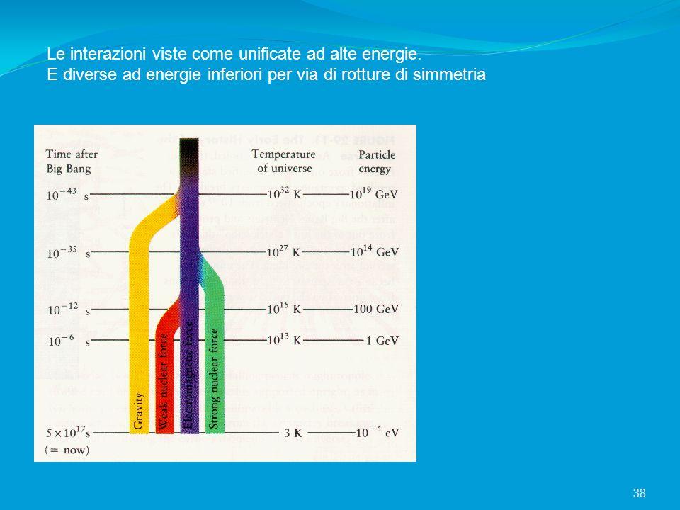 Le interazioni viste come unificate ad alte energie. E diverse ad energie inferiori per via di rotture di simmetria 38