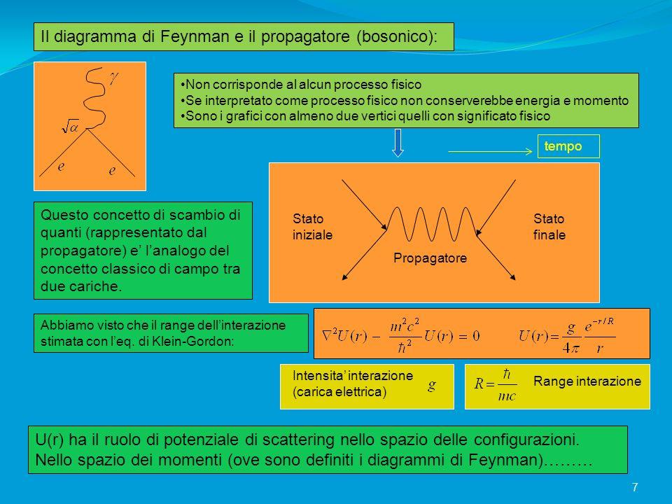 Il diagramma di Feynman e il propagatore (bosonico): Non corrisponde al alcun processo fisico Se interpretato come processo fisico non conserverebbe e