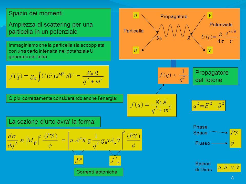 Spazio dei momenti Ampiezza di scattering per una particella in un potenziale Immaginiamo che la particella sia accoppiata con una certa intensita nel