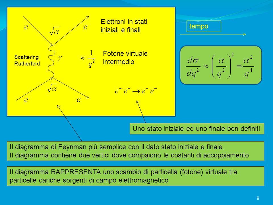 tempo Scattering Rutherford Elettroni in stati iniziali e finali Fotone virtuale intermedio Uno stato iniziale ed uno finale ben definiti Il diagramma
