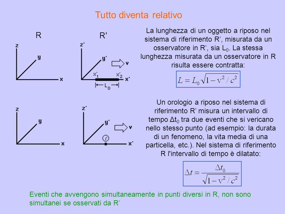 Tutto diventa relativo Un orologio a riposo nel sistema di riferimento R misura un intervallo di tempo Δt 0 tra due eventi che si vericano nello stess