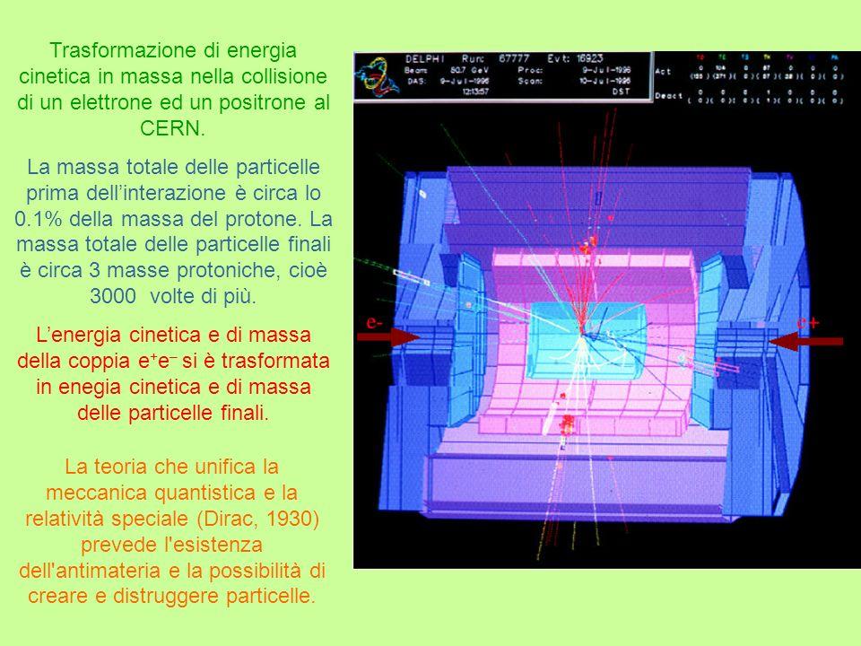 Trasformazione di energia cinetica in massa nella collisione di un elettrone ed un positrone al CERN. La massa totale delle particelle prima dellinter