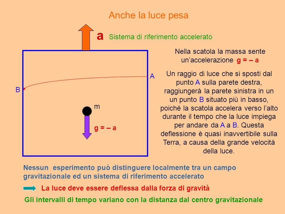 a g = – a Nella scatola la massa sente unaccelerazione g = – a Un raggio di luce che si sposti dal punto A sulla parete destra, raggiungerà la parete