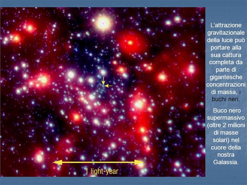Lattrazione gravitazionale della luce può portare alla sua cattura completa da parte di gigantesche concentrazioni di massa, i buchi neri. Buco nero s