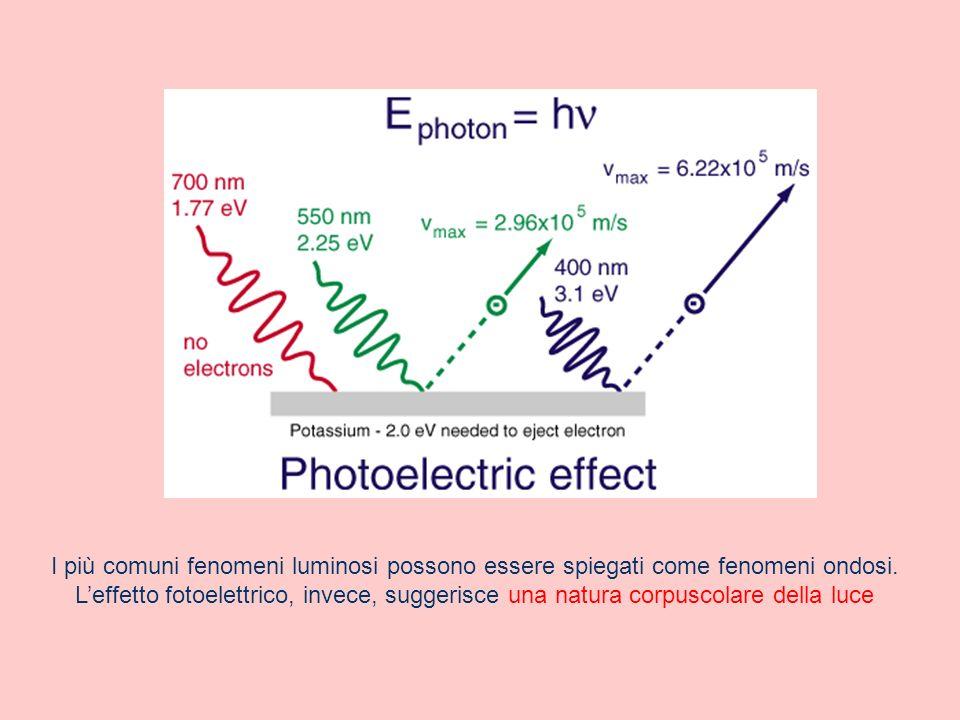 I più comuni fenomeni luminosi possono essere spiegati come fenomeni ondosi. Leffetto fotoelettrico, invece, suggerisce una natura corpuscolare della