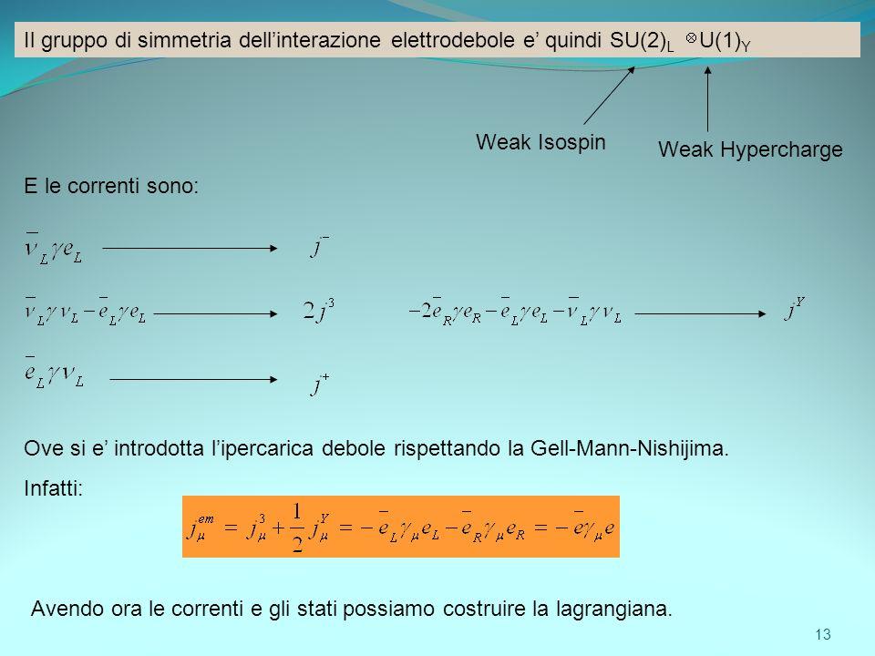 Il gruppo di simmetria dellinterazione elettrodebole e quindi SU(2) L U(1) Y Weak Isospin Weak Hypercharge E le correnti sono: Avendo ora le correnti