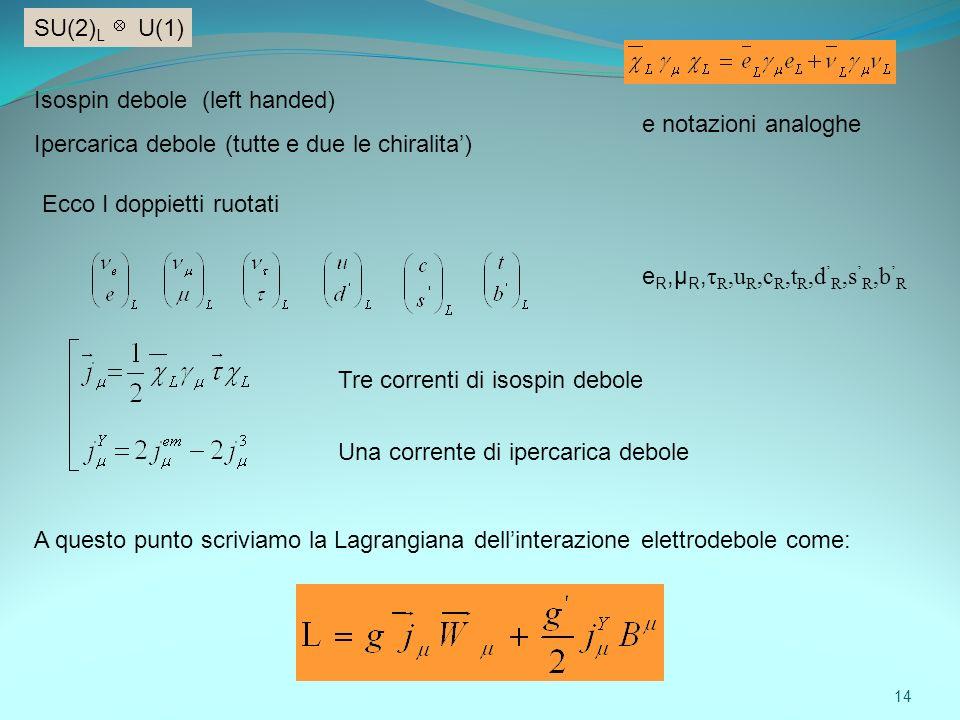 SU(2) L U(1) Isospin debole (left handed) Ipercarica debole (tutte e due le chiralita) Ecco I doppietti ruotati e notazioni analoghe Tre correnti di i