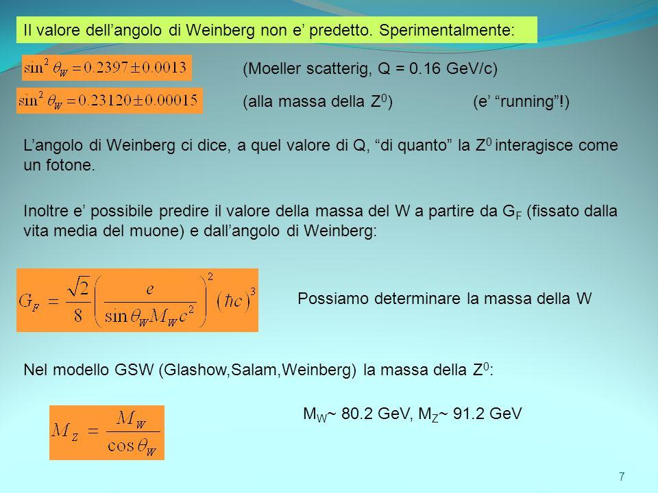 Il valore dellangolo di Weinberg non e predetto. Sperimentalmente: (Moeller scatterig, Q = 0.16 GeV/c) (alla massa della Z 0 )(e running!) Langolo di