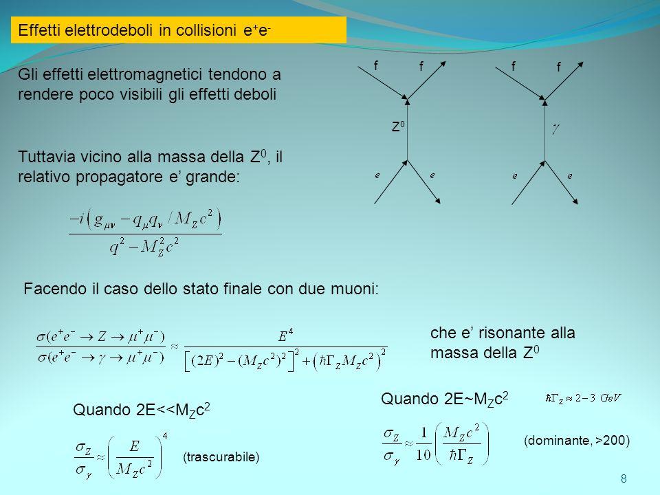 Effetti elettrodeboli in collisioni e + e - Gli effetti elettromagnetici tendono a rendere poco visibili gli effetti deboli Z0Z0 f ff f Tuttavia vicin