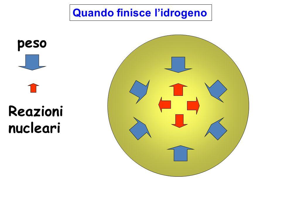 peso Reazioni nucleari Quando finisce lidrogeno
