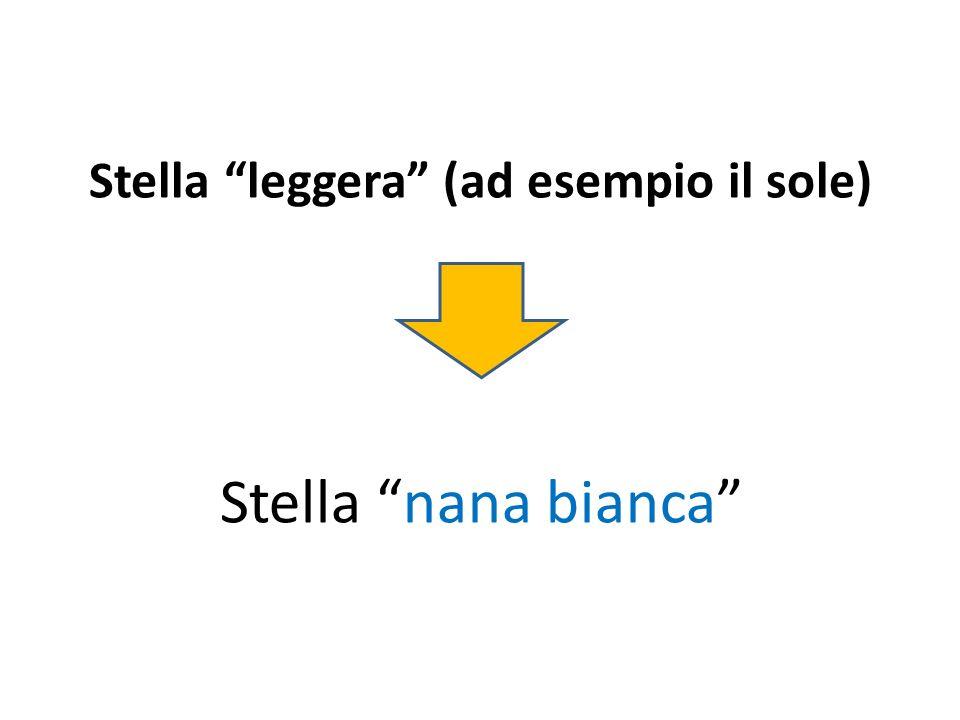 Stella leggera (ad esempio il sole) Stella nana bianca
