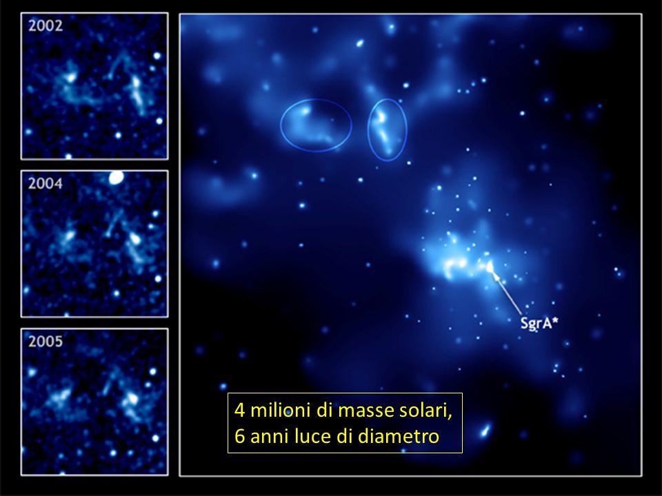 4 milioni di masse solari, 6 anni luce di diametro