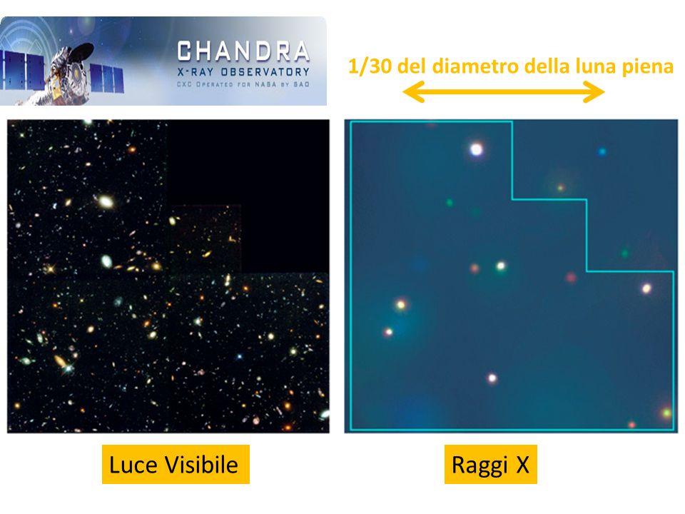Luce VisibileRaggi X 1/30 del diametro della luna piena