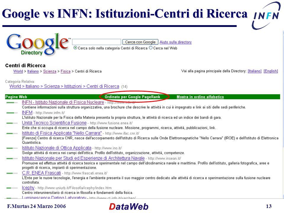 F.Murtas 24 Marzo 200613 Google vs INFN: Istituzioni-Centri di Ricerca