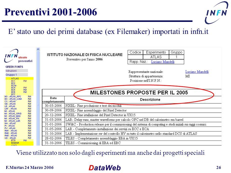 F.Murtas 24 Marzo 200626 Preventivi 2001-2006 Viene utilizzato non solo dagli esperimenti ma anche dai progetti speciali E stato uno dei primi database (ex Filemaker) importati in infn.it