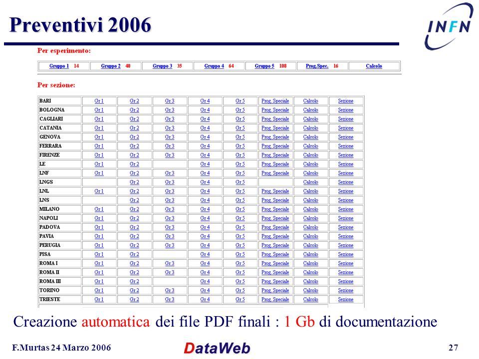 F.Murtas 24 Marzo 200627 Preventivi 2006 Creazione automatica dei file PDF finali : 1 Gb di documentazione