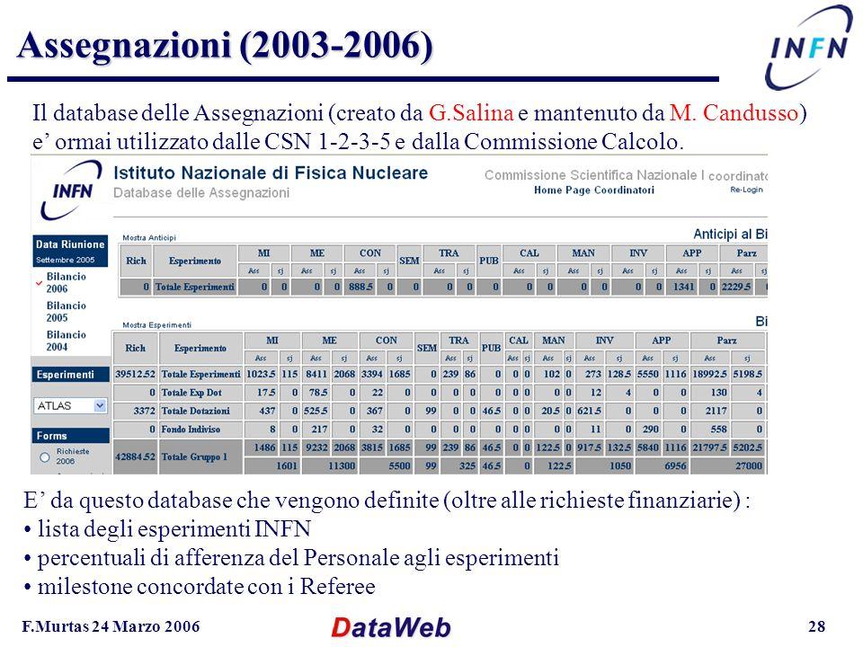 F.Murtas 24 Marzo 200628 Assegnazioni (2003-2006) Il database delle Assegnazioni (creato da G.Salina e mantenuto da M.