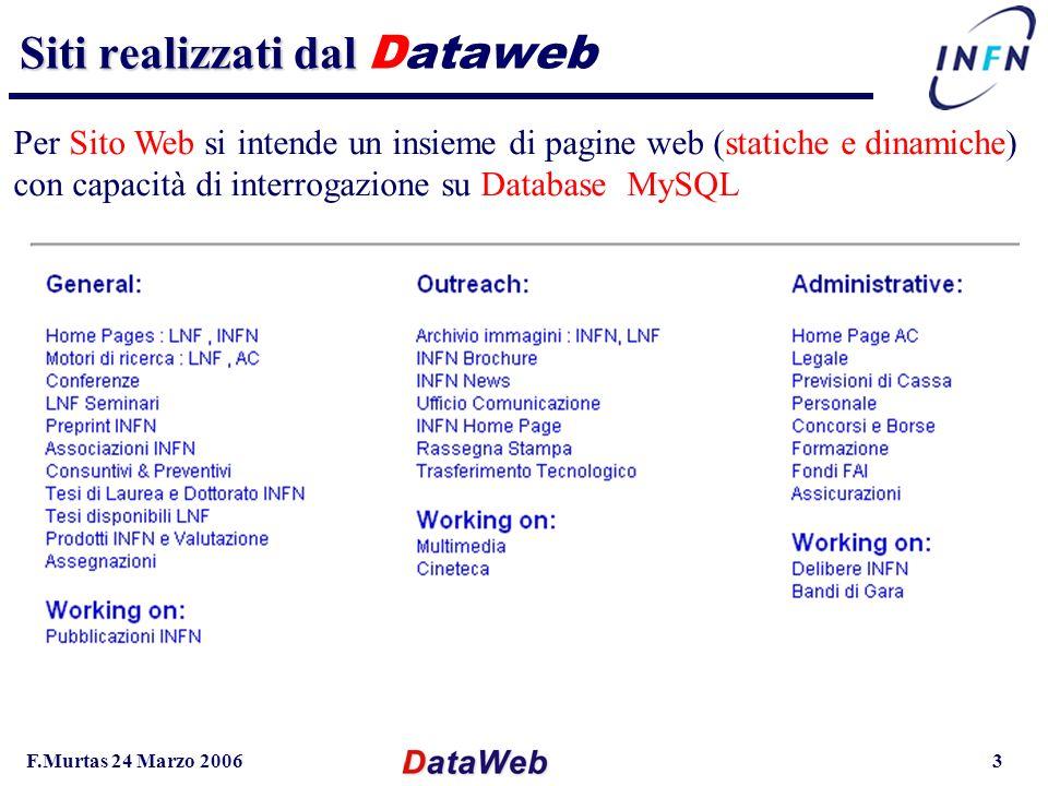 F.Murtas 24 Marzo 20063 Siti realizzati dal Siti realizzati dal Dataweb Per Sito Web si intende un insieme di pagine web (statiche e dinamiche) con capacità di interrogazione su Database MySQL