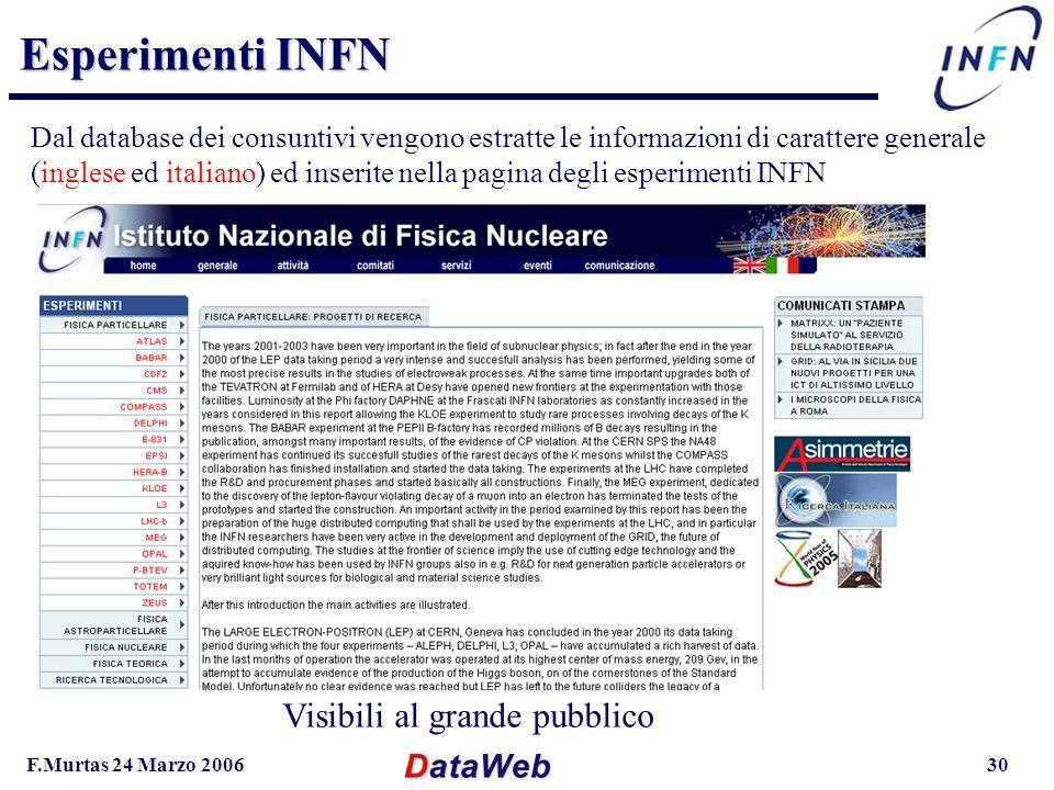 F.Murtas 24 Marzo 200630 Esperimenti INFN Dal database dei consuntivi vengono estratte le informazioni di carattere generale (inglese ed italiano) ed inserite nella pagina degli esperimenti INFN Visibili al grande pubblico