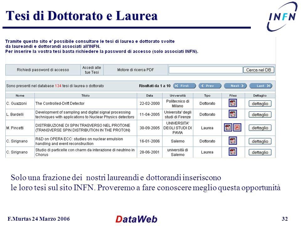 F.Murtas 24 Marzo 200632 Tesi di Dottorato e Laurea Solo una frazione dei nostri laureandi e dottorandi inseriscono le loro tesi sul sito INFN.