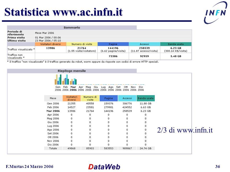 F.Murtas 24 Marzo 200636 Statistica www.ac.infn.it 2/3 di www.infn.it