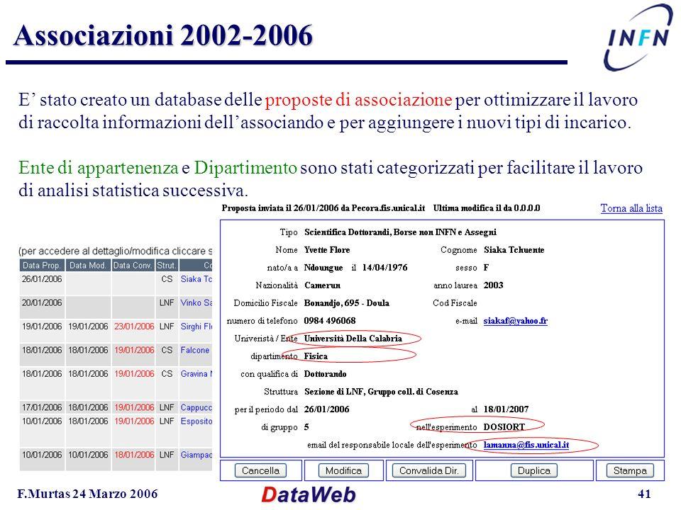 F.Murtas 24 Marzo 200641 Associazioni 2002-2006 E stato creato un database delle proposte di associazione per ottimizzare il lavoro di raccolta informazioni dellassociando e per aggiungere i nuovi tipi di incarico.