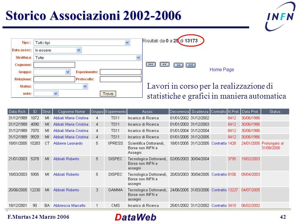 F.Murtas 24 Marzo 200642 Storico Associazioni 2002-2006 Lavori in corso per la realizzazione di statistiche e grafici in maniera automatica