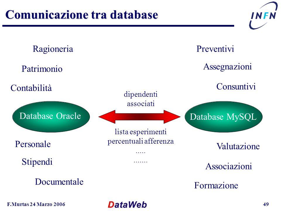 F.Murtas 24 Marzo 200649 Comunicazione tra database Database Oracle Database MySQL Assegnazioni Preventivi Consuntivi Valutazione Associazioni Formazione Stipendi Personale Documentale Ragioneria Patrimonio Contabilità dipendenti associati lista esperimenti percentuali afferenza............