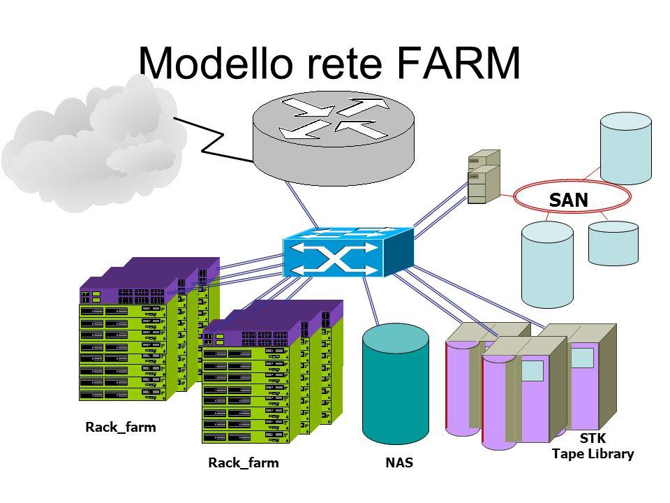 Caratteristiche collegamenti Usare switch a 48 porte per ogni rack + numero uplink –Porte 10/100/1000 rame per le unità di calcolo –1 porta 10 Gbit uplink al Core Switch (4 porte 10Gbit per sfruttare banda 1 Gbps della singola unità di calcolo) in alternativa trunking di più porte a 1Gbit verso il Core Switch o di porte a 10Gbit Core Switch –Porte a 10 Gbit per i disk server In alternativa bonding di più porte Gbit dai disk server al Core Switch –Porta/e a 10Gbit per connettere switch di ogni rack In alternativa trunking di più porte da ogni switch di rack –Porta per connetterlo al router della rete locale e accesso al GARR se accesso max 1Gbit – sufficiente porta a 1 Gbit Se 2.5 o maggiore –Porta a 10Gb o trunking di più porte a 1 Gbit