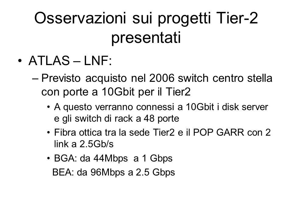 Osservazioni sui progetti Tier-2 presentati Tier2 integrato LNL (Alice + CMS): –Switch centro stella a 48 porte Gbit A cui si connettono a 1 Gbit I disk server e con al massimo 4 uplink da 1Gbit gli switch di rack a 48 porte 10/100/1000 Nel 2007 pensano di passare ad un backbone di 10Gbit –4 uplink a 10Gb per ogni rack di CPU –5 uplink da 10Gbit per ogni rack di dischi –Collegamento in fibra al router dei LNL che è a sua volta connesso in fibra al GigaPOP di PD –BGA: 100 Mbps – 1.2Gbps BEA: 1Gbps
