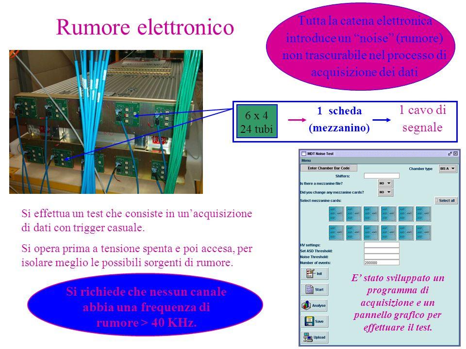 Rumore elettronico Tutta la catena elettronica introduce un noise (rumore) non trascurabile nel processo di acquisizione dei dati Si effettua un test