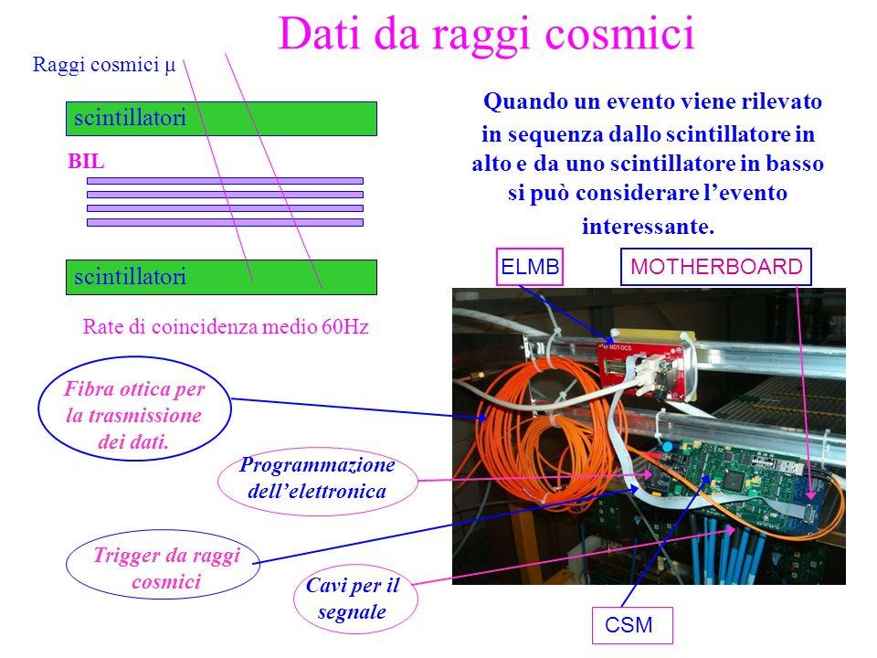 Dati da raggi cosmici Quando un evento viene rilevato in sequenza dallo scintillatore in alto e da uno scintillatore in basso si può considerare leven