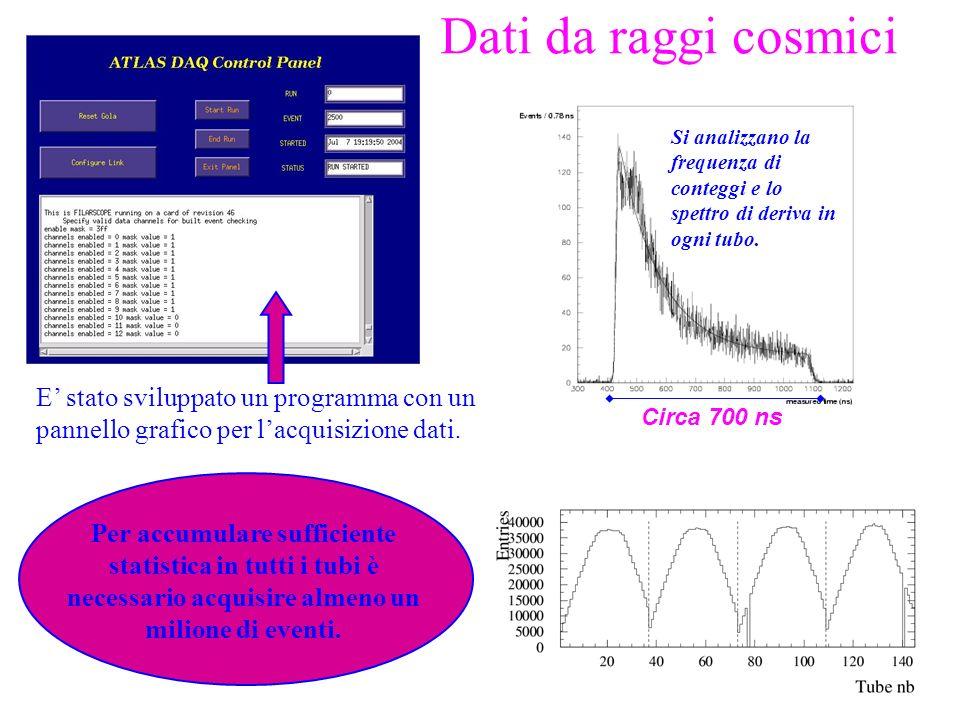 Dati da raggi cosmici Si analizzano la frequenza di conteggi e lo spettro di deriva in ogni tubo. Circa 700 ns Per accumulare sufficiente statistica i