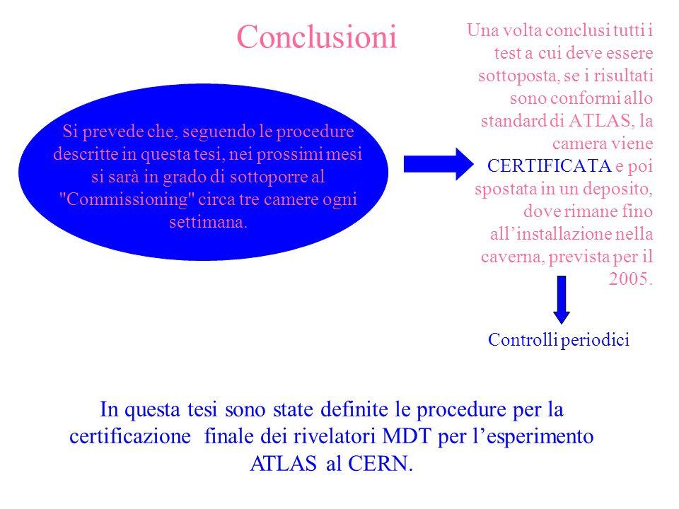 Conclusioni Una volta conclusi tutti i test a cui deve essere sottoposta, se i risultati sono conformi allo standard di ATLAS, la camera viene CERTIFI