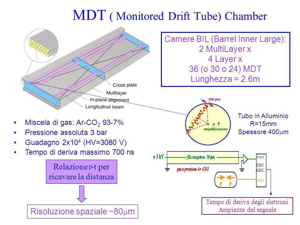 MDT ( Monitored Drift Tube) Chamber start stop TDC ADC Tempo di deriva degli elettroni Ampiezza del segnale Tubo in Alluminio R=15mm Spessore 400 m Re