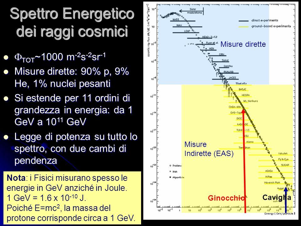 10 Un gruppo di Bologna collabora per la costruzione di un rivelatore di RC da istallare sulla Stazione Spaziale Internazionale (esperimento AMS-2).
