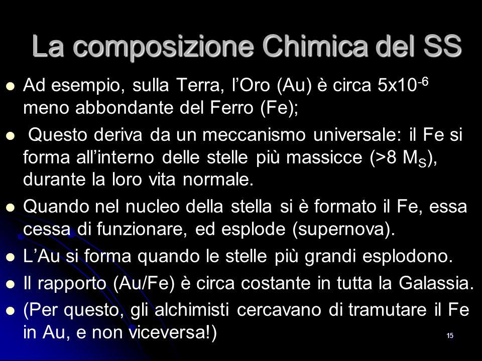 14 La composizione Chimica dei RC LA TABELLA PERIODICA DEGLI ELEMENTI: Uno dei principali argomenti di ricerca dellastrofisica è comprendere come si siano formati gli elementi chimici (vedi Complementi 2).
