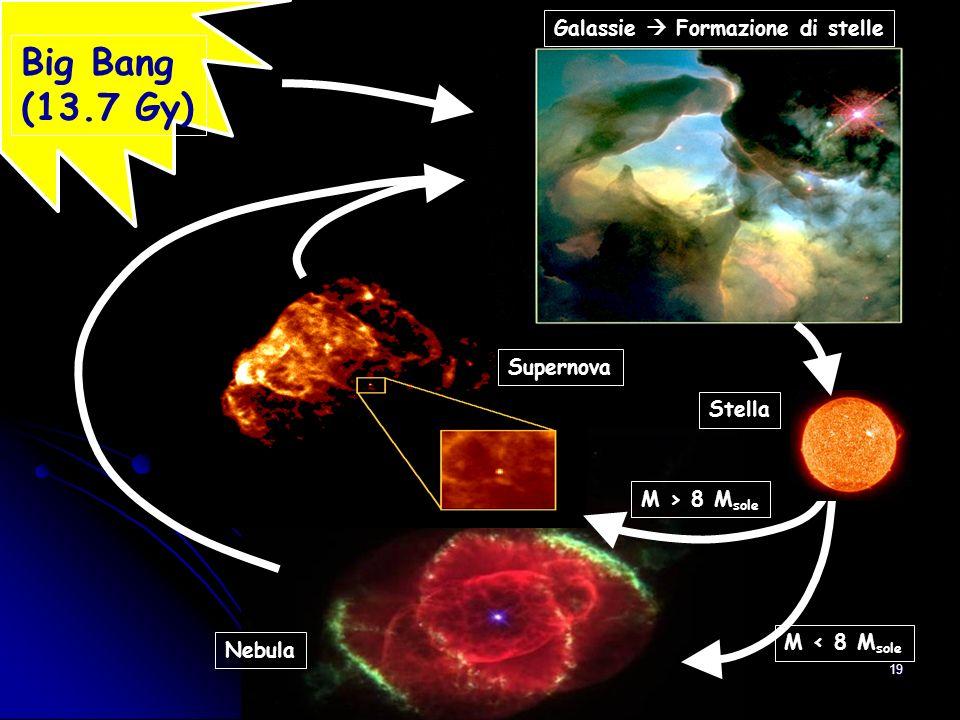 18 Dallo studio della sua composizione chimica: chi ha originato il Sistema Solare.