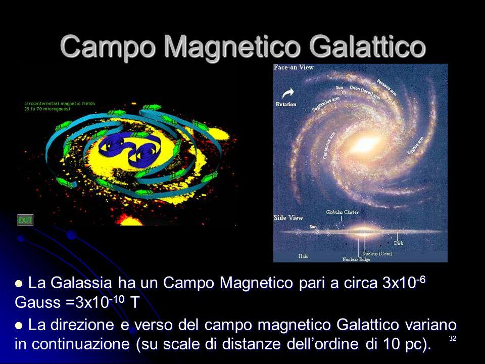 31 Per la forza di Lorentz le particelle cariche si muovono su orbite circolari.