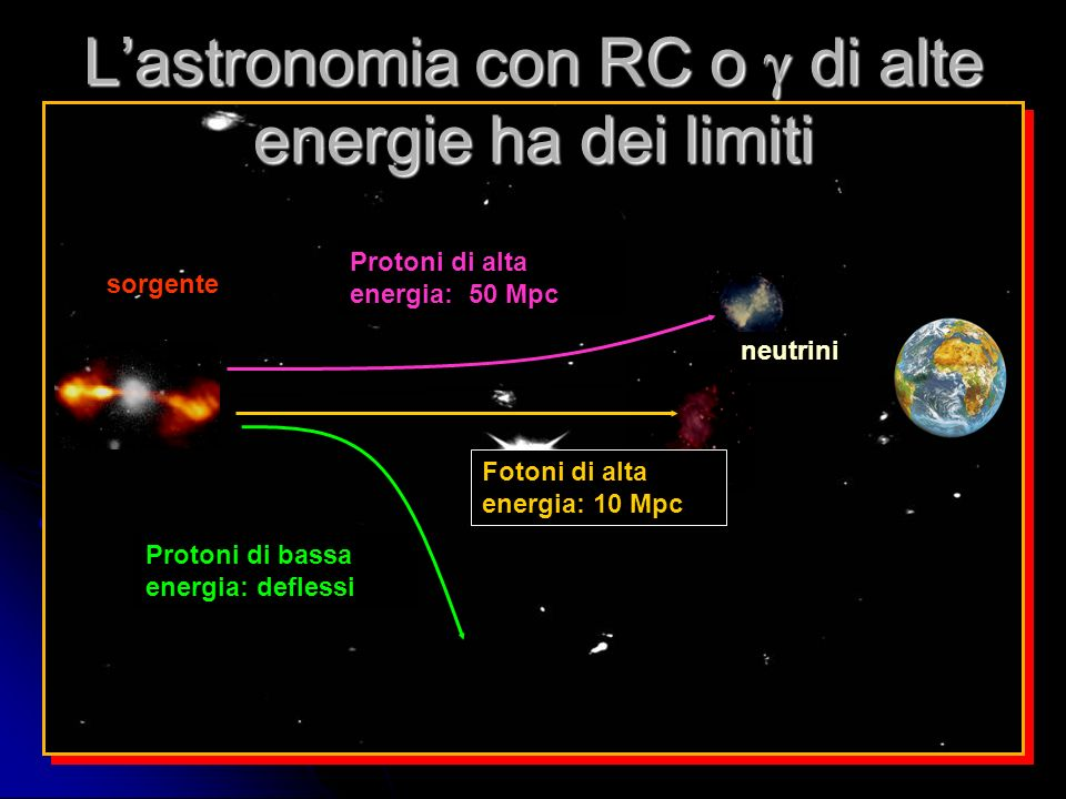 51 BATSE rate ~1 per day No repetions, full isotropy I Gamma Ray Burst: uno dei più energetici eventi nellunverso